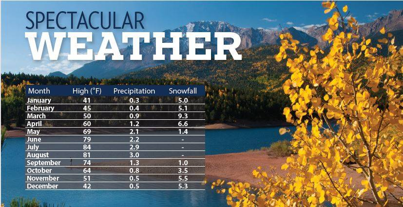 Image result for colorado weather year round